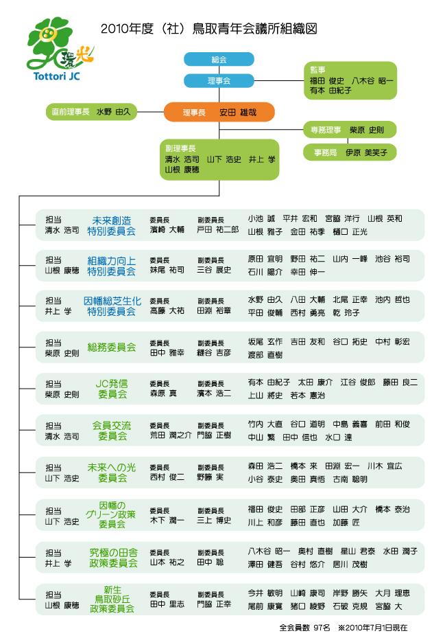 2010年度(社)鳥取青年会議所組織図
